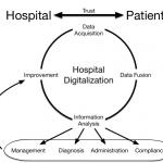 Data streams for digital hospitals